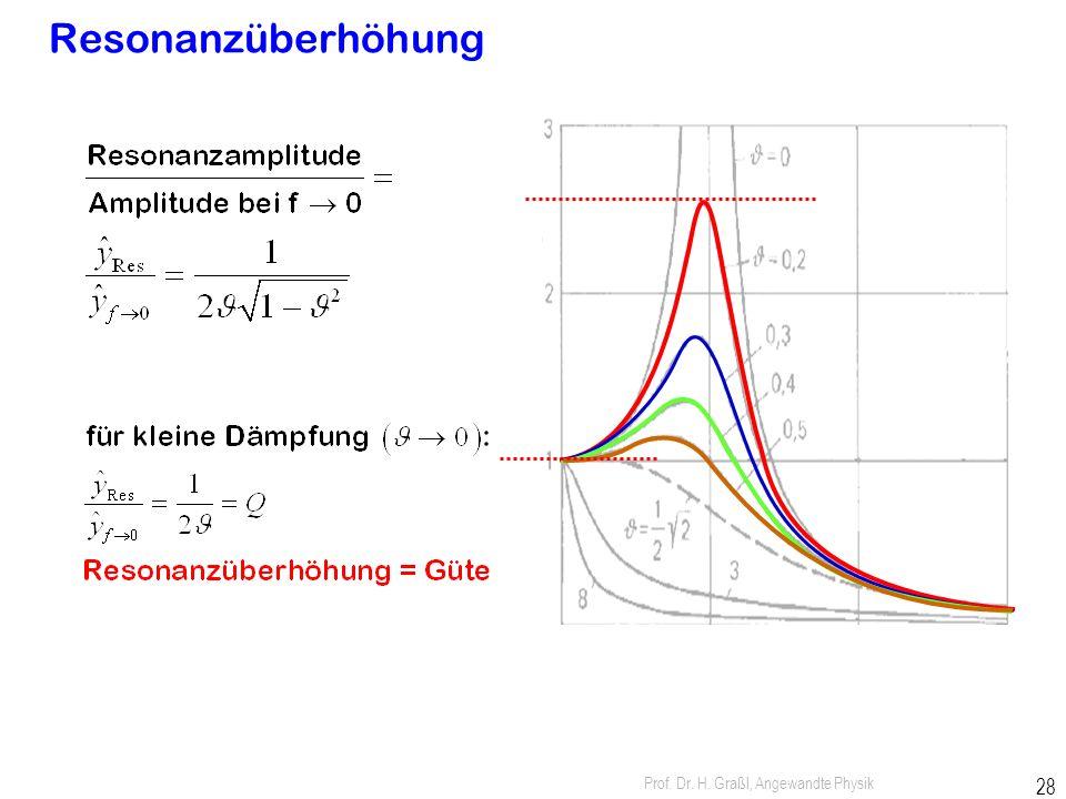 Prof. Dr. H. Graßl, Angewandte Physik 27 Resonanzfrequenz: Frequenz größter Schwingungsamplitude Resonanzfrequenz wird durch Dämpfung etwas kleiner