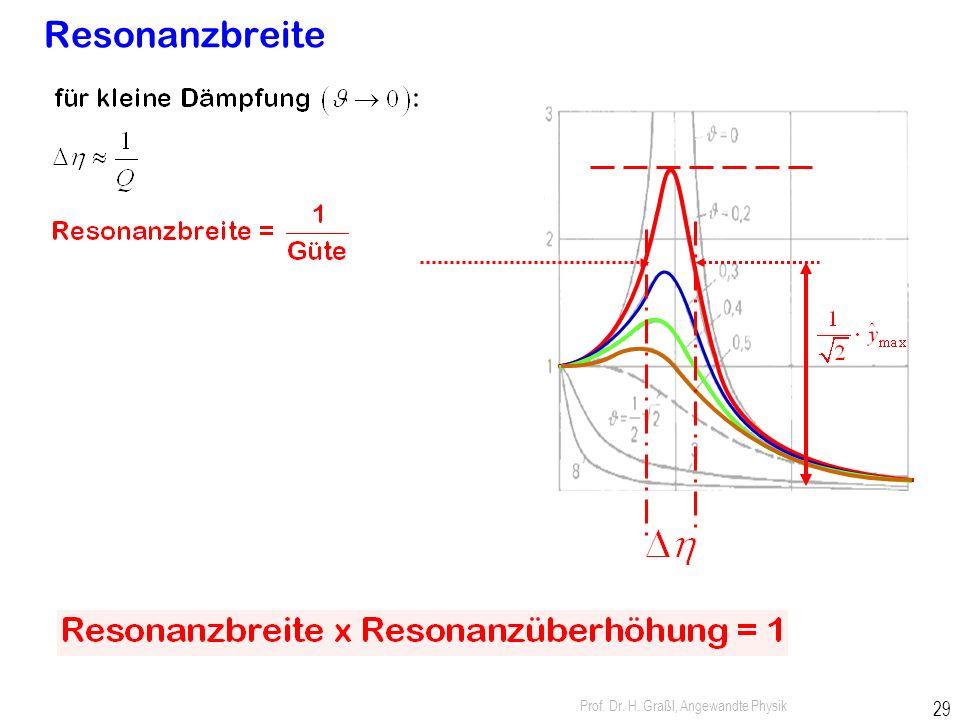 Prof. Dr. H. Graßl, Angewandte Physik 28 Resonanzüberhöhung