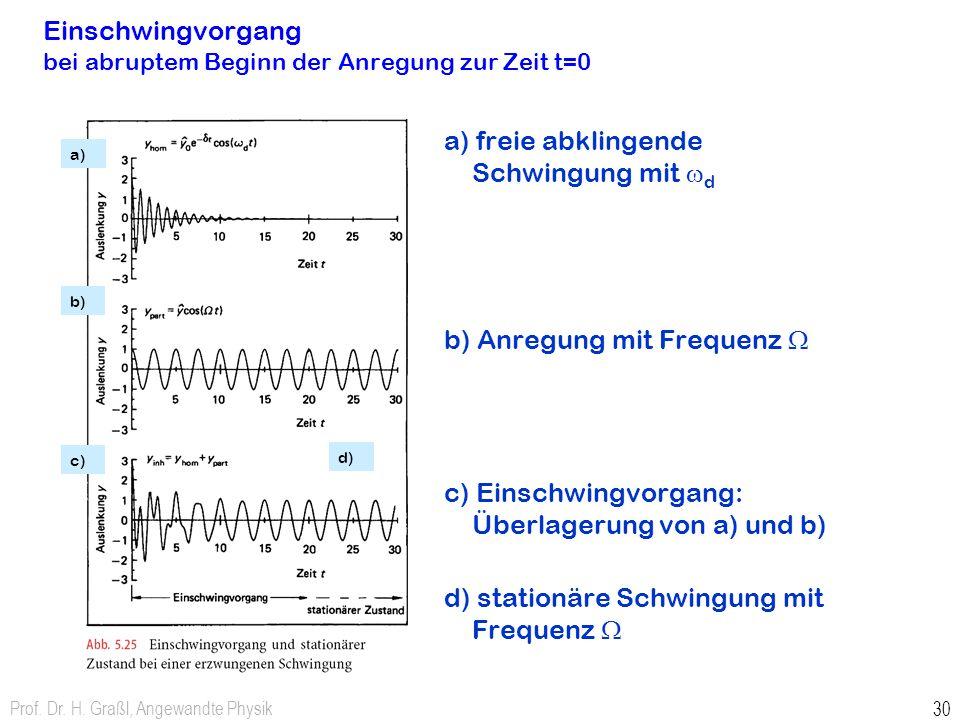Prof. Dr. H. Graßl, Angewandte Physik 29 Resonanzbreite