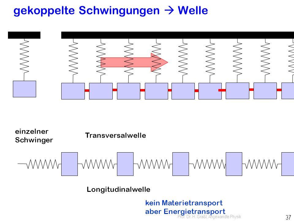 Prof. Dr. H. Graßl, Angewandte Physik 36 Angewandte Physik Wellen