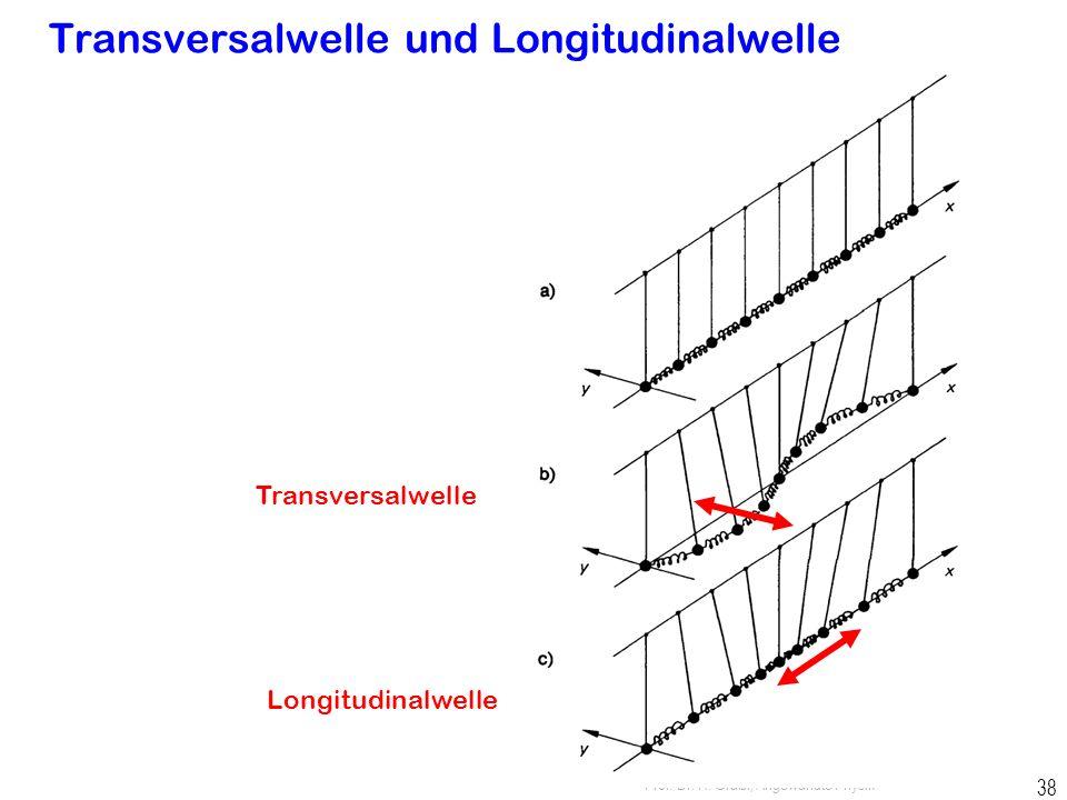 Prof. Dr. H. Graßl, Angewandte Physik 37 gekoppelte Schwingungen  Welle einzelner Schwinger Transversalwelle Longitudinalwelle kein Materietransport