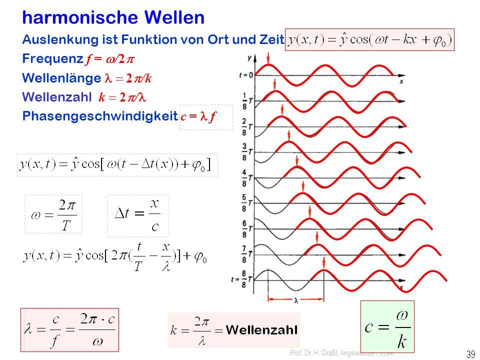 Prof. Dr. H. Graßl, Angewandte Physik 38 Transversalwelle und Longitudinalwelle Transversalwelle Longitudinalwelle