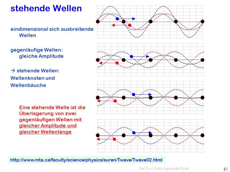 Prof. Dr. H. Graßl, Angewandte Physik 40 allgemein lineare Superposition: Wellenfunktionen können addiert werden ebene stehende Welle in x-Richtung Üb
