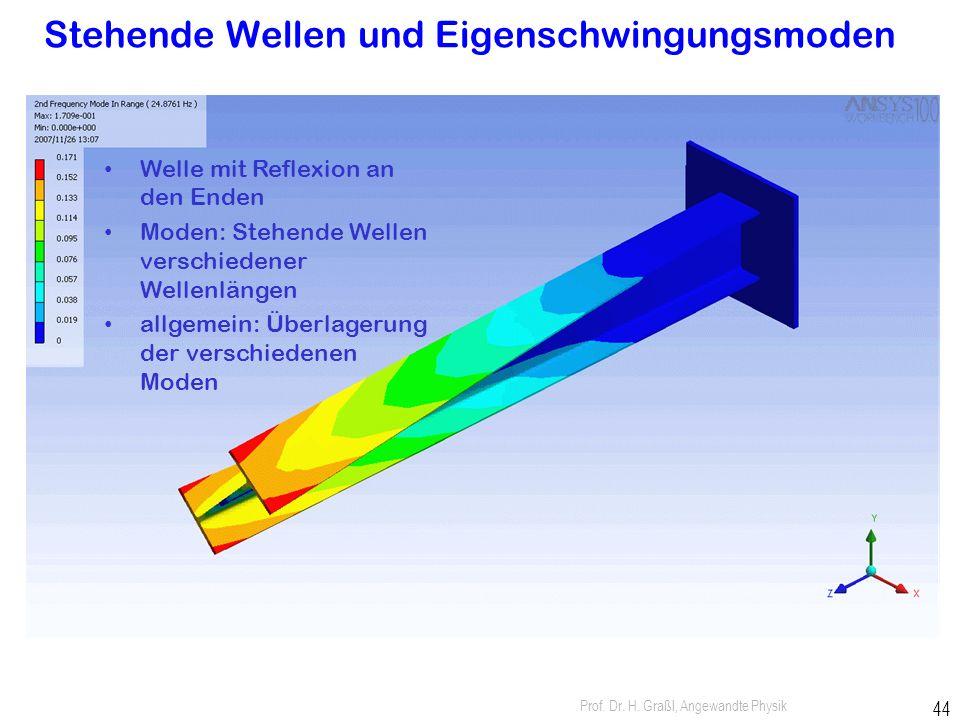 Prof. Dr. H. Graßl, Angewandte Physik 43 Reflexion mit Phasenumkehr um 180° Wellenknoten an Spiegeln Reflexion ohne Phasenumkehr um 180° Wellenbäuche