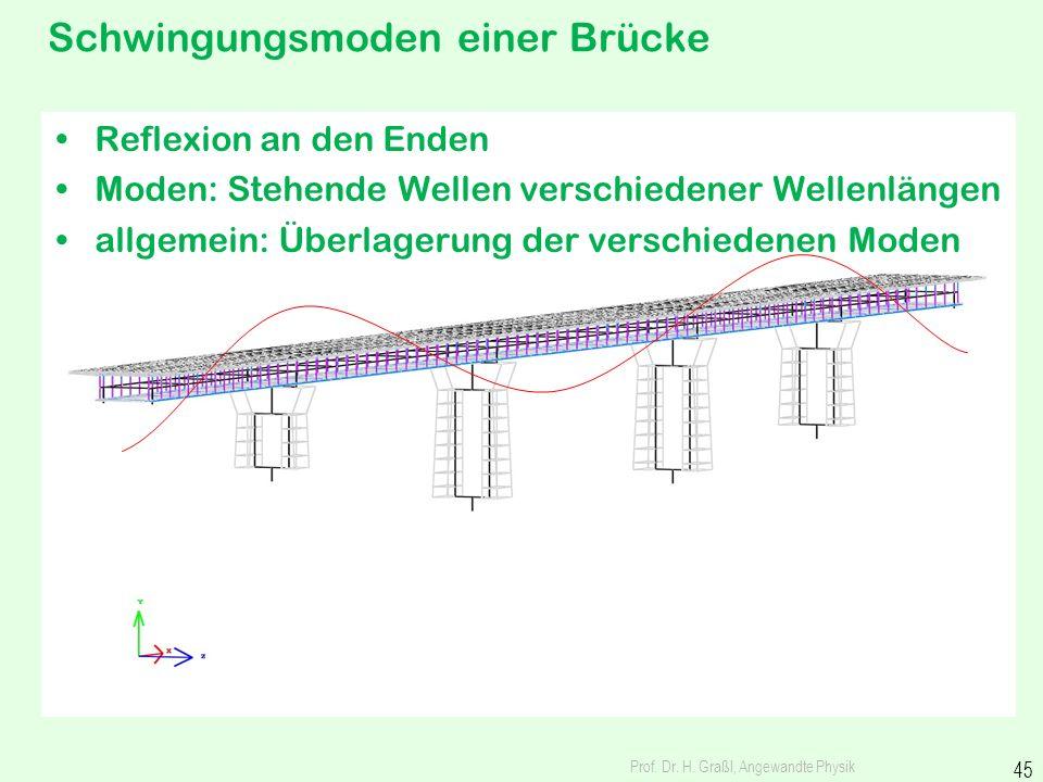 Stehende Wellen und Eigenschwingungsmoden Prof. Dr. H. Graßl, Angewandte Physik 44 Welle mit Reflexion an den Enden Moden: Stehende Wellen verschieden