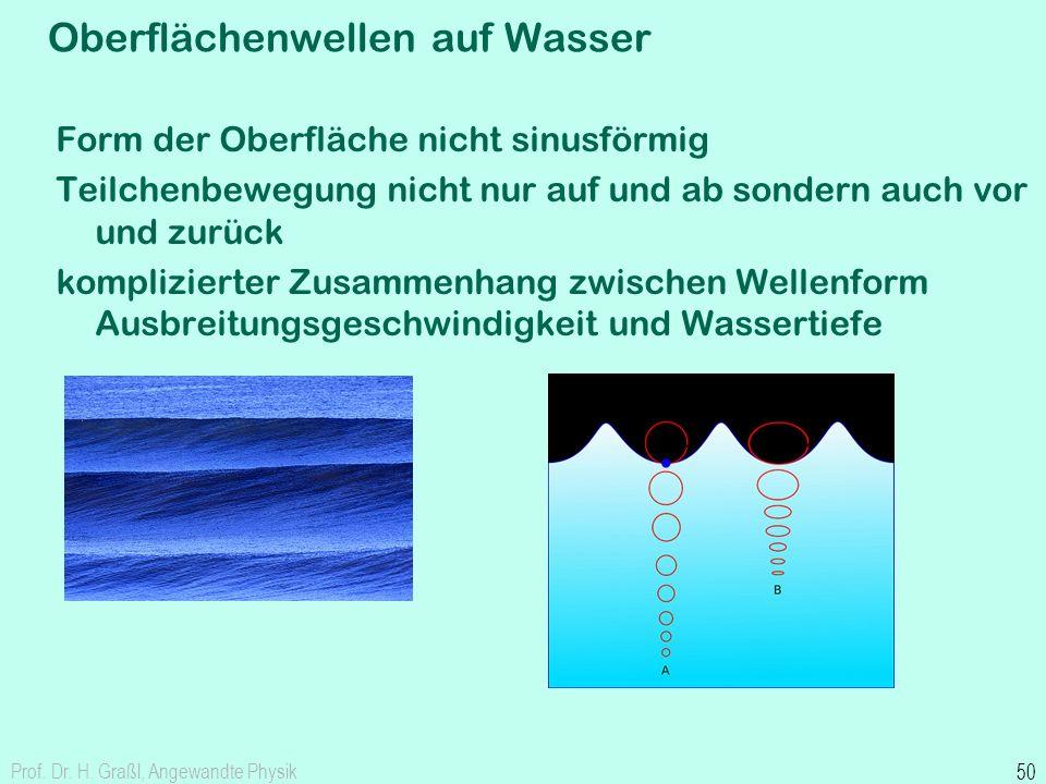 akustische Hohlraumresonanzen geschlossener Pfad einer räumlichen ebenen Welle, wo Weglänge eine ganzen Zahl von Wellenlängen gleich ist ergibt eine s