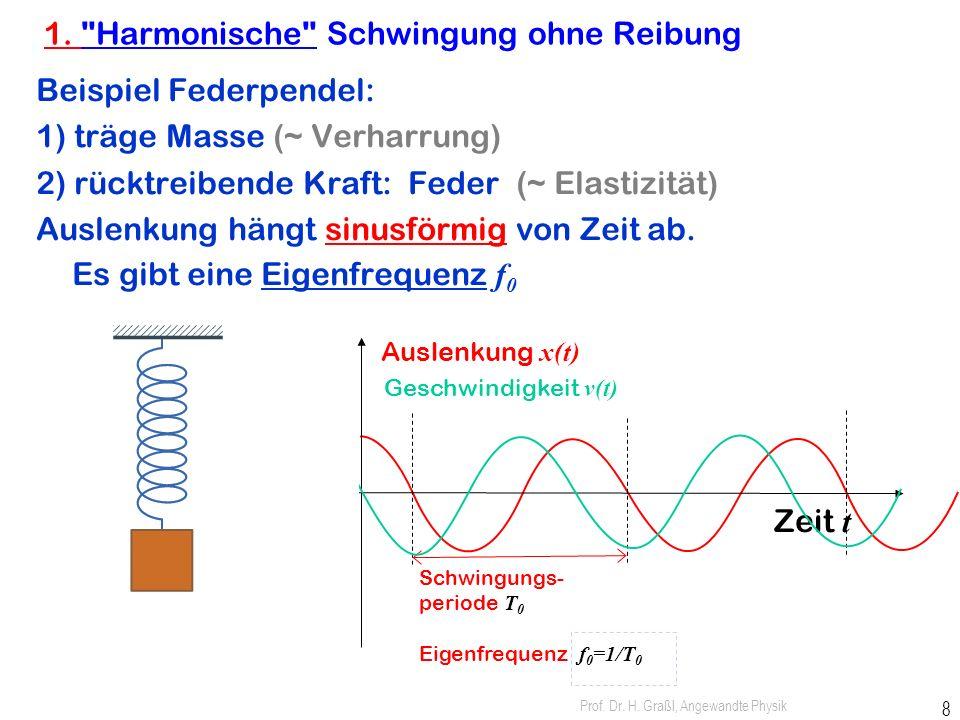 """Prof. Dr. H. Graßl, Angewandte Physik 7 Verschiedene Arten von oszillierenden Systemen Kippschwinger Harmonischer Oszillator Zeit sinusförmige (""""harmo"""