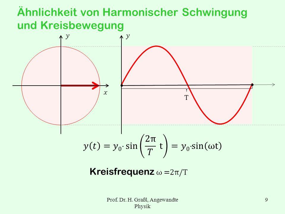 Prof. Dr. H. Graßl, Angewandte Physik 8 1.