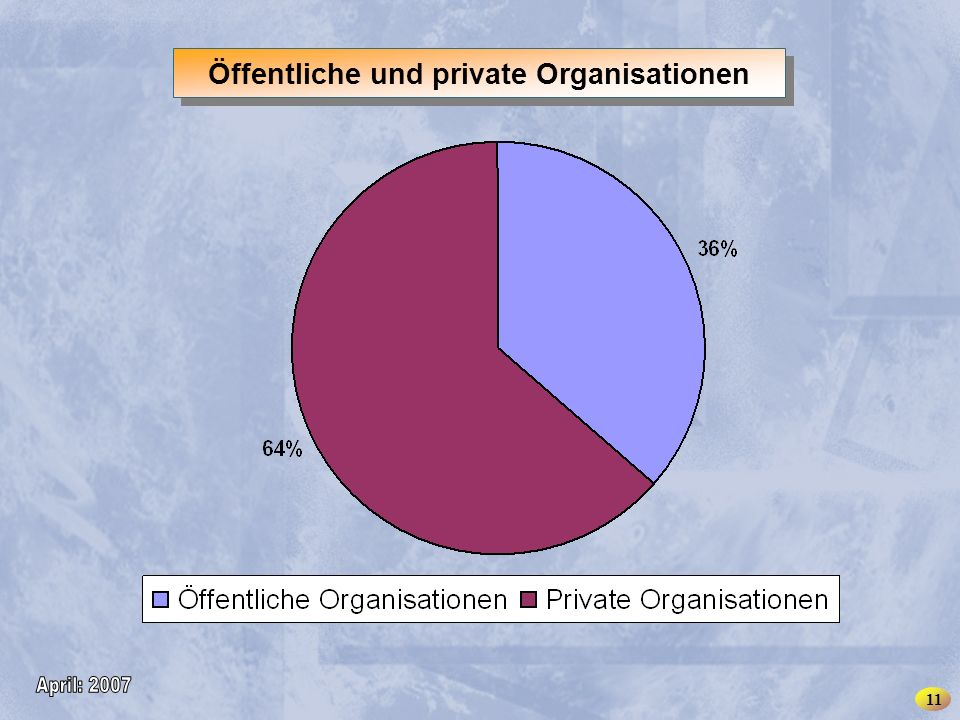 INSME – International Network for SMEs Öffentliche und private Organisationen 1