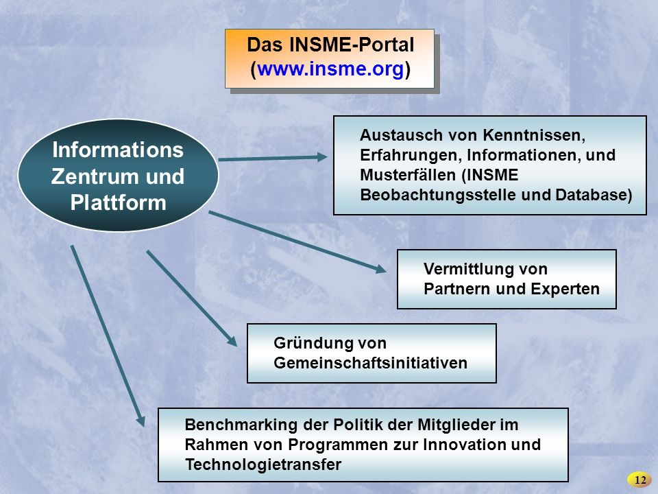 INSME – International Network for SMEs 12 Das INSME-Portal (www.insme.org) Nudo informativo y plataforma de intercambio Benchmarking der Politik der Mitglieder im Rahmen von Programmen zur Innovation und Technologietransfer Austausch von Kenntnissen, Erfahrungen, Informationen, und Musterfällen (INSME Beobachtungsstelle und Database) Vermittlung von Partnern und Experten Gründung von Gemeinschaftsinitiativen Informations Zentrum und Plattform