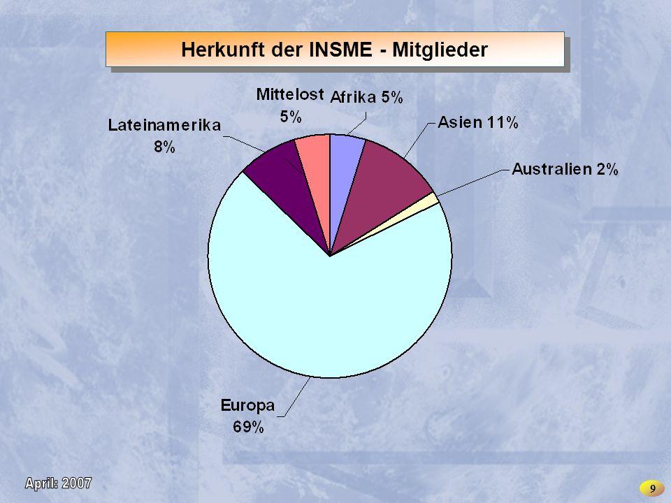 INSME – International Network for SMEs Herkunft der INSME - Mitglieder 9