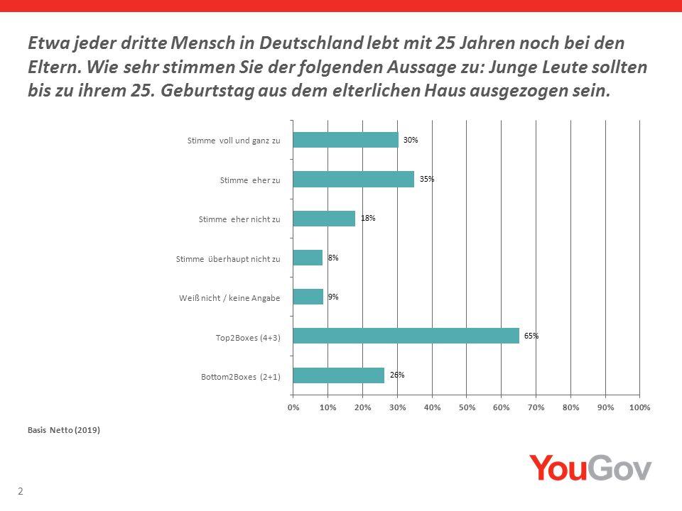 2 Etwa jeder dritte Mensch in Deutschland lebt mit 25 Jahren noch bei den Eltern.