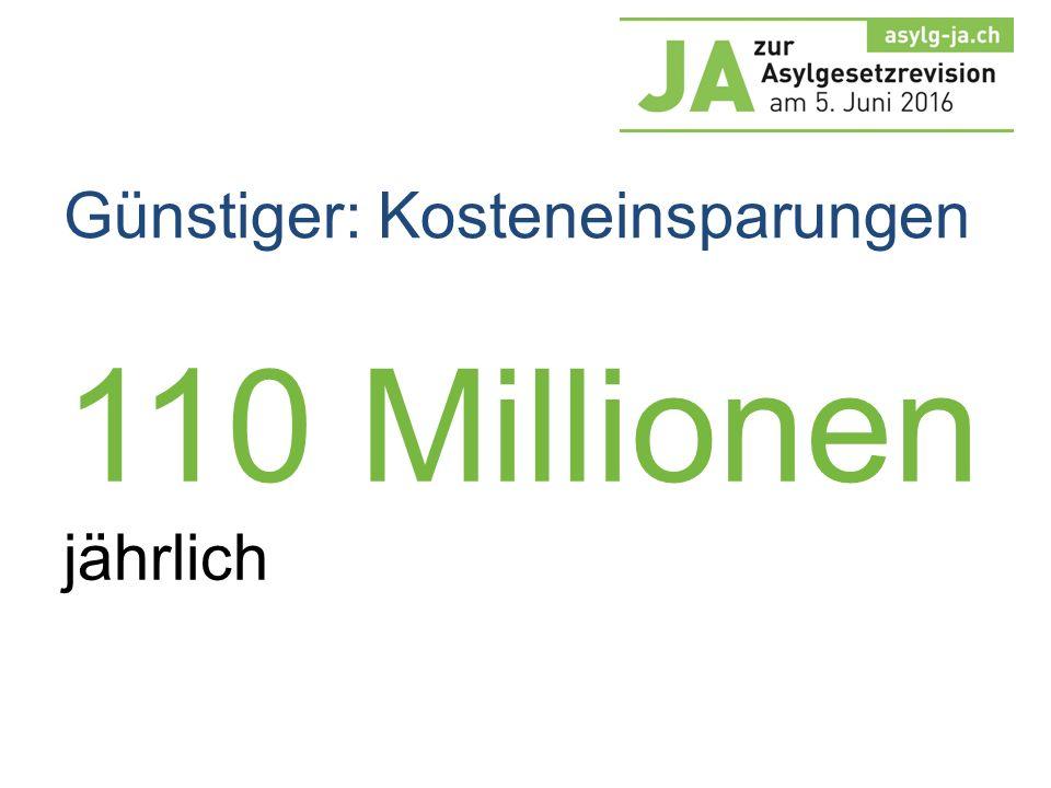 110 Millionen jährlich