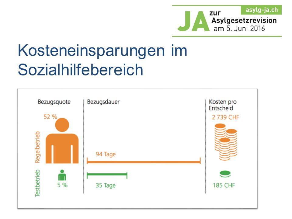 Asylthema angehen, statt bewirtschaften 78 % Ja-Anteil zur Asylgesetzrevision 2013