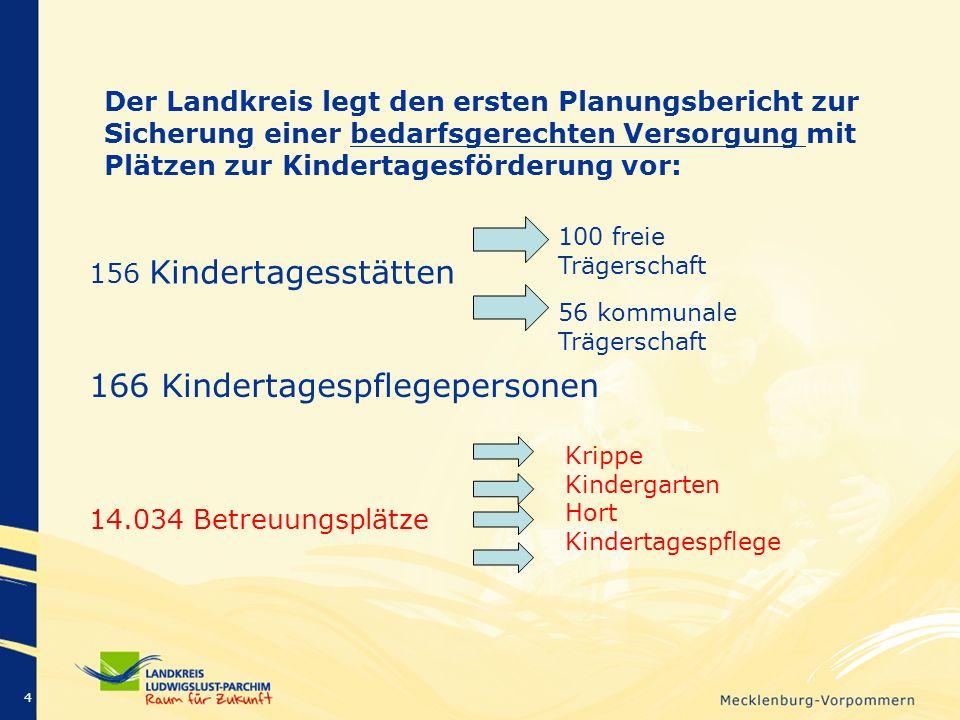 Der Landkreis legt den ersten Planungsbericht zur Sicherung einer bedarfsgerechten Versorgung mit Plätzen zur Kindertagesförderung vor: 4 100 freie Tr