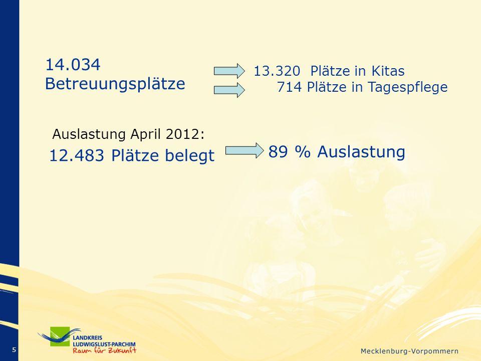 5 14.034 Betreuungsplätze 13.320 Plätze in Kitas 714 Plätze in Tagespflege 12.483 Plätze belegt 89 % Auslastung Auslastung April 2012: