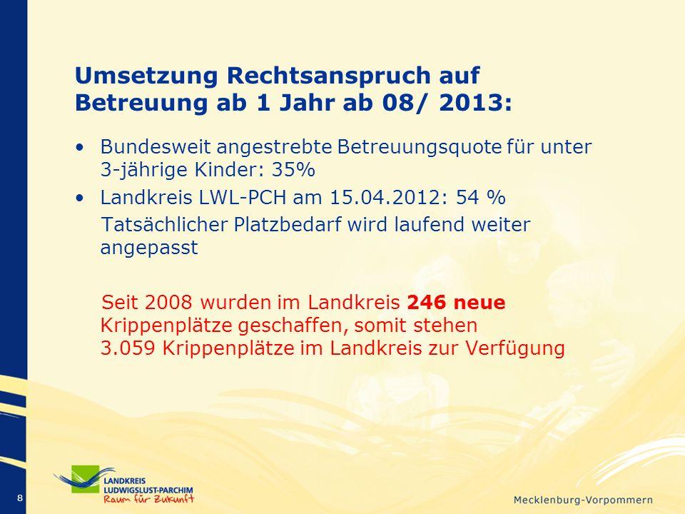 Umsetzung Rechtsanspruch auf Betreuung ab 1 Jahr ab 08/ 2013: Bundesweit angestrebte Betreuungsquote für unter 3-jährige Kinder: 35% Landkreis LWL-PCH