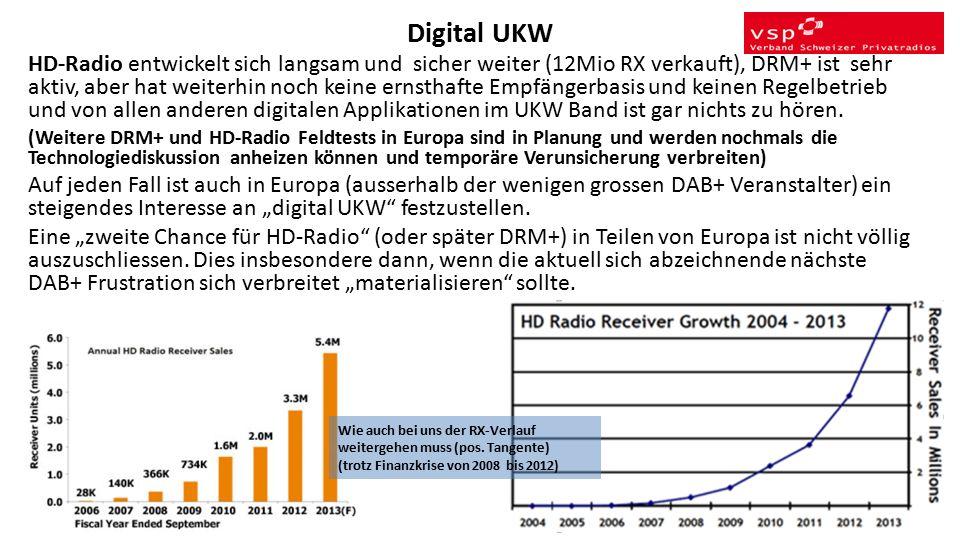 Digital UKW HD-Radio entwickelt sich langsam und sicher weiter (12Mio RX verkauft), DRM+ ist sehr aktiv, aber hat weiterhin noch keine ernsthafte Empfängerbasis und keinen Regelbetrieb und von allen anderen digitalen Applikationen im UKW Band ist gar nichts zu hören.