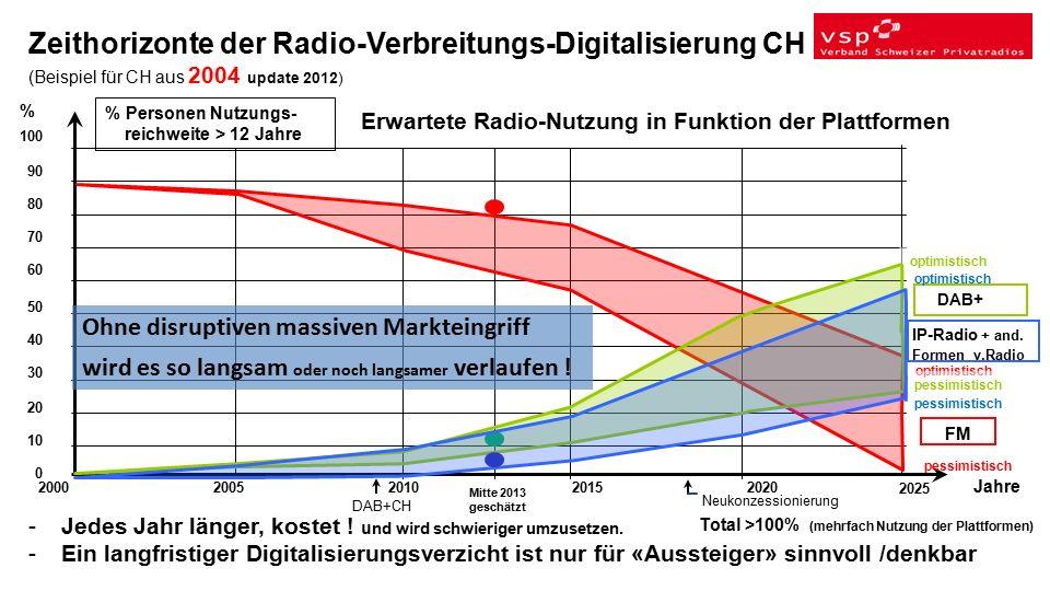 100 90 80 70 60 50 40 30 20 10 0 Zeithorizonte der Radio-Verbreitungs-Digitalisierung CH (Beispiel für CH aus 2004 update 2012) 20002005201020152020 2025 Jahre % % Personen Nutzungs- reichweite > 12 Jahre Total >100% (mehrfach Nutzung der Plattformen) Erwartete Radio-Nutzung in Funktion der Plattformen -Jedes Jahr länger, kostet .