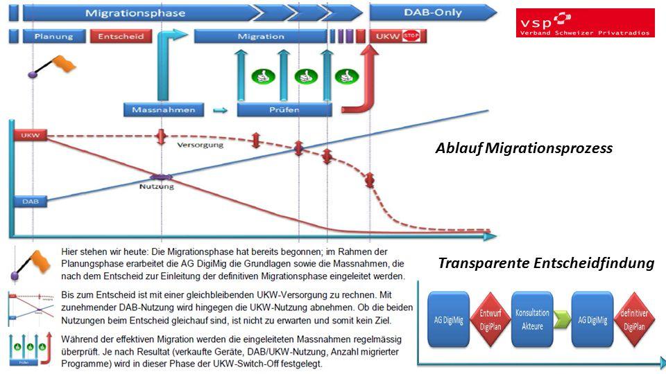 Ablauf Migrationsprozess Transparente Entscheidfindung