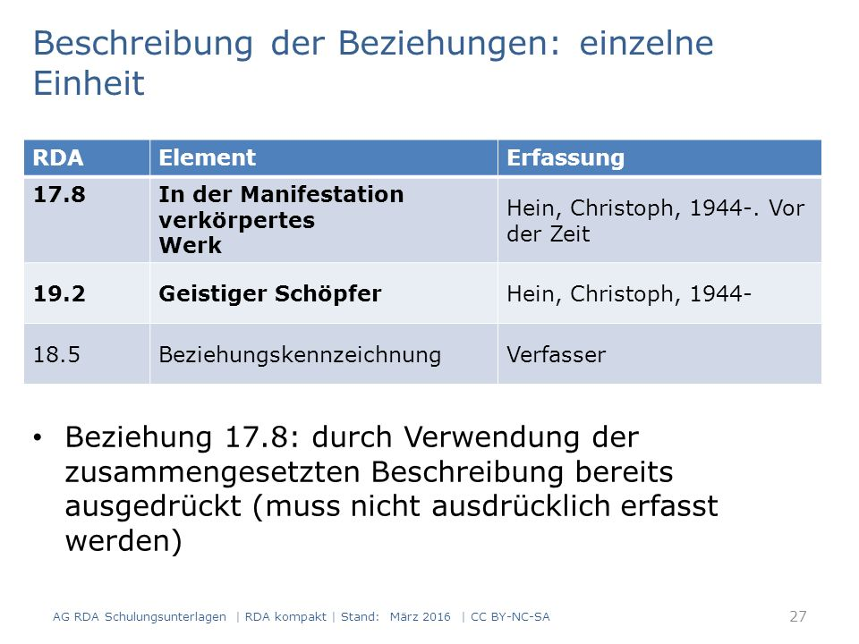 Beschreibung der Beziehungen: einzelne Einheit Beziehung 17.8: durch Verwendung der zusammengesetzten Beschreibung bereits ausgedrückt (muss nicht ausdrücklich erfasst werden) RDAElementErfassung 17.8 In der Manifestation verkörpertes Werk Hein, Christoph, 1944-.