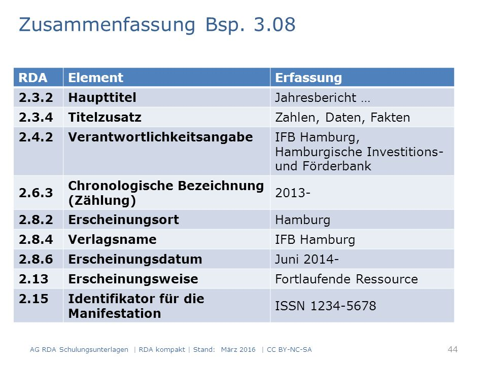 RDAElementErfassung 2.3.2HaupttitelJahresbericht … 2.3.4TitelzusatzZahlen, Daten, Fakten 2.4.2VerantwortlichkeitsangabeIFB Hamburg, Hamburgische Investitions- und Förderbank 2.6.3 Chronologische Bezeichnung (Zählung) 2013- 2.8.2ErscheinungsortHamburg 2.8.4VerlagsnameIFB Hamburg 2.8.6ErscheinungsdatumJuni 2014- 2.13ErscheinungsweiseFortlaufende Ressource 2.15 Identifikator für die Manifestation ISSN 1234-5678 44 AG RDA Schulungsunterlagen | RDA kompakt | Stand: März 2016 | CC BY-NC-SA Zusammenfassung Bsp.