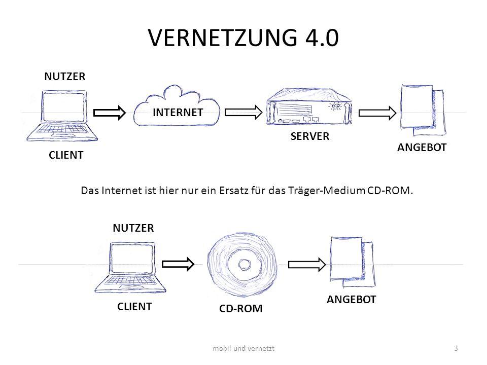 VERNETZUNG 4.0 NUTZER ANGEBOT mobil und vernetzt3 INTERNET SERVER CLIENT Das Internet ist hier nur ein Ersatz für das Träger-Medium CD-ROM. NUTZER ANG