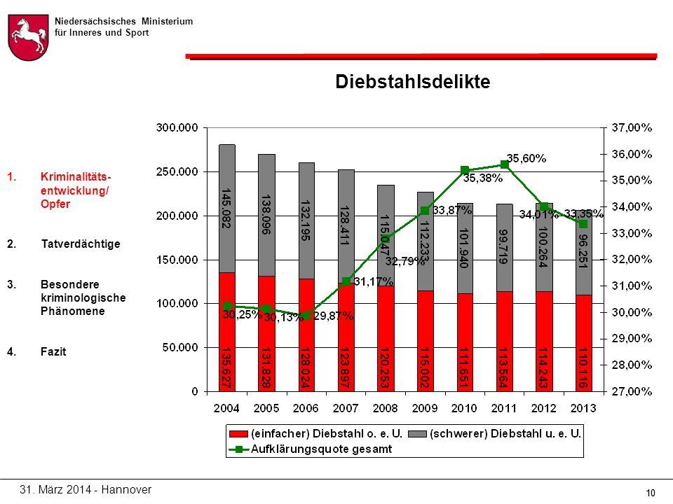 Niedersächsisches Ministerium für Inneres und Sport 10 Diebstahlsdelikte 31.