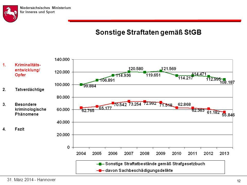 Niedersächsisches Ministerium für Inneres und Sport 12 Sonstige Straftaten gemäß StGB 31.