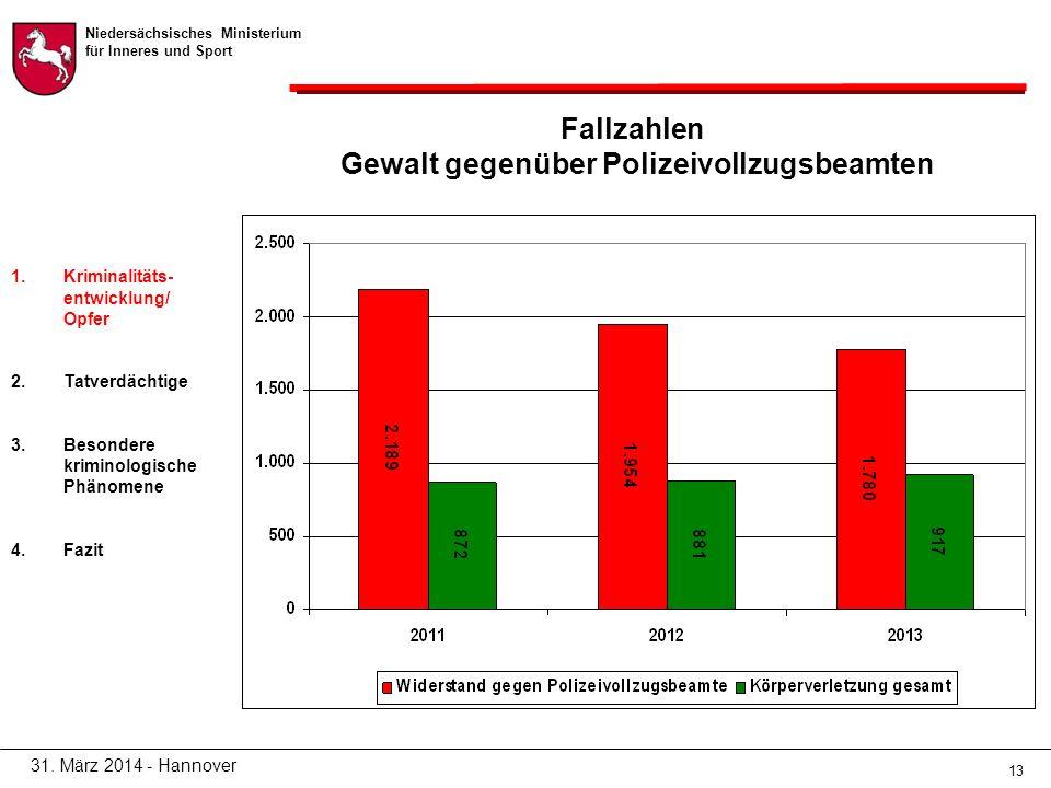 Niedersächsisches Ministerium für Inneres und Sport 13 Fallzahlen Gewalt gegenüber Polizeivollzugsbeamten 31.