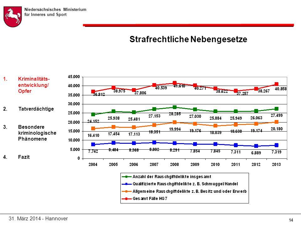 Niedersächsisches Ministerium für Inneres und Sport 14 Strafrechtliche Nebengesetze 31.