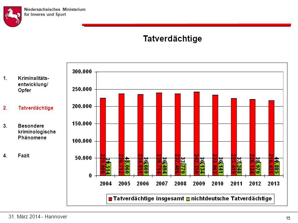 Niedersächsisches Ministerium für Inneres und Sport 15 Tatverdächtige 31.