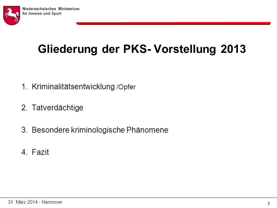 Niedersächsisches Ministerium für Inneres und Sport 22 Gliederung der PKS- Vorstellung 2013 1.Kriminalitätsentwicklung /Opfer 2.Tatverdächtige 3.Besondere kriminologische Phänomene 4.Fazit 31.