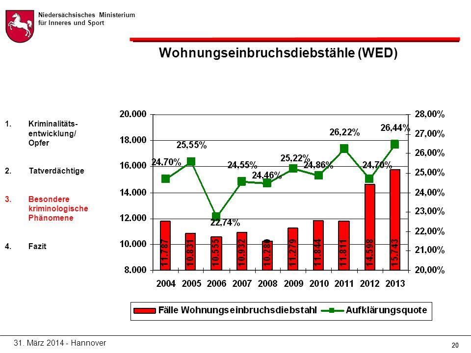 Niedersächsisches Ministerium für Inneres und Sport 20 Wohnungseinbruchsdiebstähle (WED) 31.