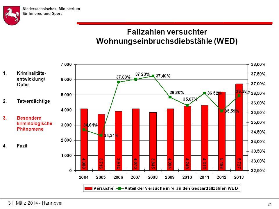 Niedersächsisches Ministerium für Inneres und Sport 21 Fallzahlen versuchter Wohnungseinbruchsdiebstähle (WED) 31.