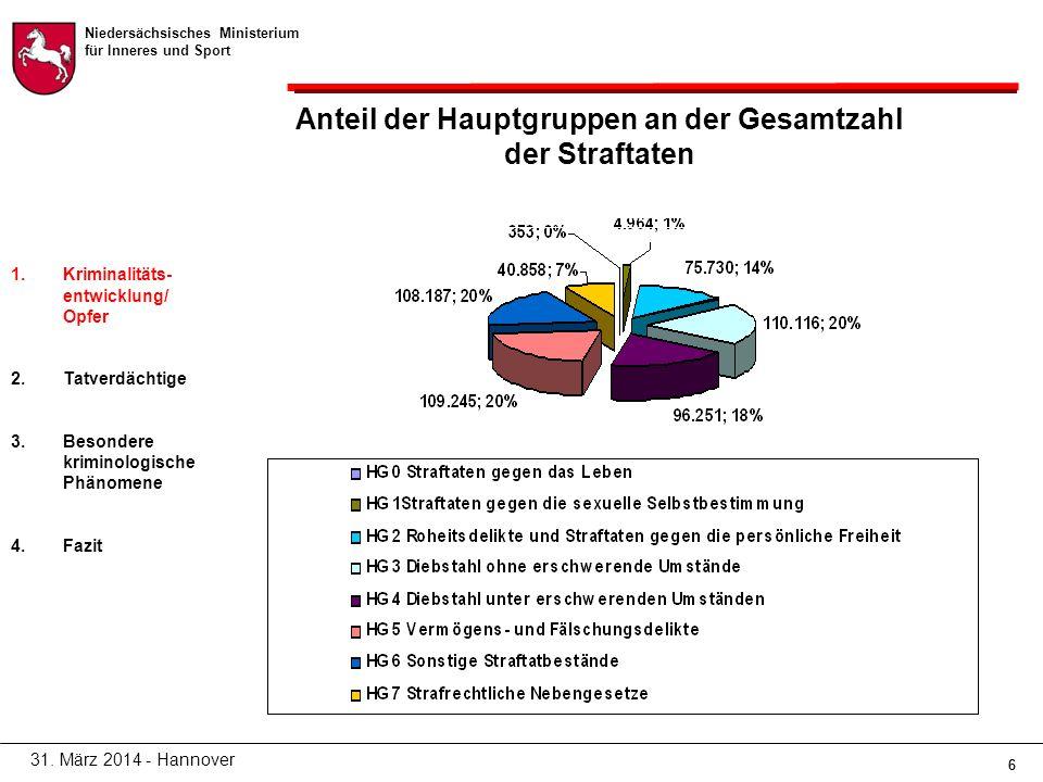 Niedersächsisches Ministerium für Inneres und Sport 66 Anteil der Hauptgruppen an der Gesamtzahl der Straftaten 31.