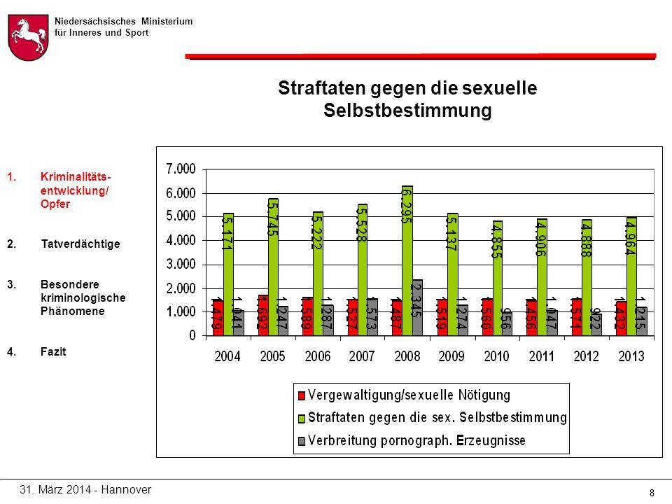 Niedersächsisches Ministerium für Inneres und Sport 88 Straftaten gegen die sexuelle Selbstbestimmung 31.
