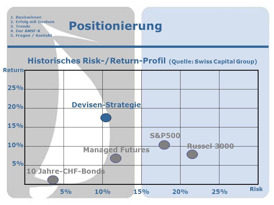 Erfolg mit Devisen Die Beimischung von Devisen-Strategien als eigene Asset-Klasse in einem Portfolio wirkt sich positiv auf  die Gesamtrendite und  das Gesamtrisiko aus.