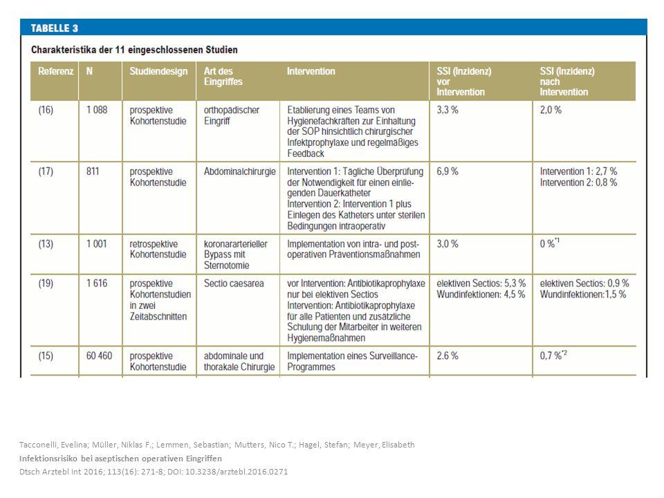Tacconelli, Evelina; Müller, Niklas F.; Lemmen, Sebastian; Mutters, Nico T.; Hagel, Stefan; Meyer, Elisabeth Infektionsrisiko bei aseptischen operativ