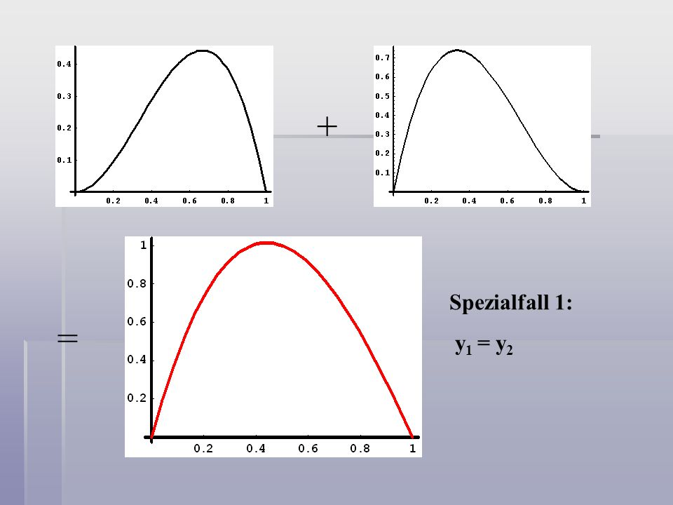 + = Spezialfall 1: y 1 = y 2
