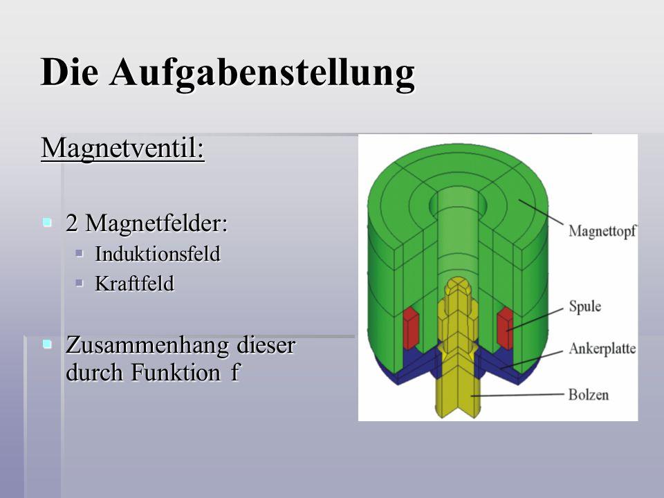 Die Aufgabenstellung Magnetventil:  2 Magnetfelder:  Induktionsfeld  Kraftfeld  Zusammenhang dieser durch Funktion f