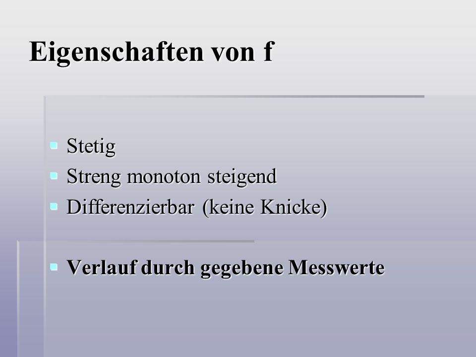 Eigenschaften von f  Stetig  Streng monoton steigend  Differenzierbar (keine Knicke)  Verlauf durch gegebene Messwerte