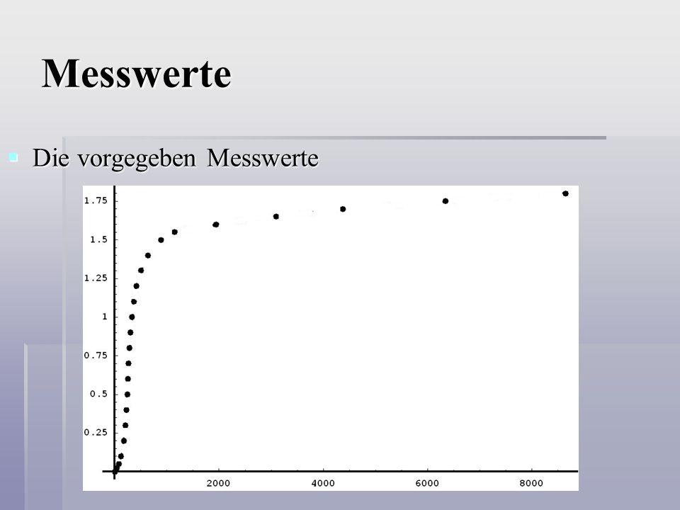 Erste Versuche  Unterteilung von f in verschiedene Funktionsarten, z.B.:  Exponentielle Funktion  Logarithmusfunktion  Logistisches Wachstum  Verbindung durch Ellipsen  Idee des Steigungsschätzens