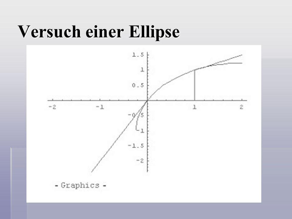 Erste Versuche  Unterteilung von f in verschiedene Funktionsarten, z.B.:  Exponentielle Funktion  Logarithmusfunktion  Logistisches Wachstum  Verbindung durch Ellipsen  Idee des Steigungsschätzens  Polynomfunktion 26.