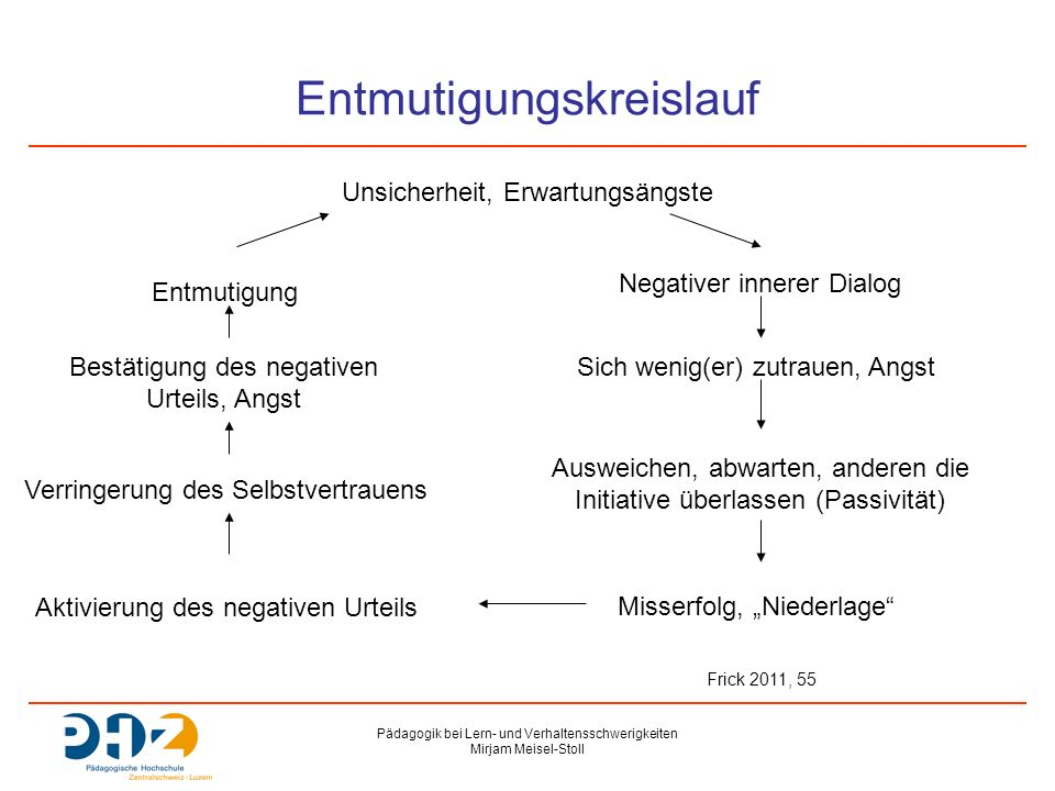 Pädagogik bei Lern- und Verhaltensschwerigkeiten Mirjam Meisel-Stoll Entmutigungskreislauf Verringerung des Selbstvertrauens Unsicherheit, Erwartungsä