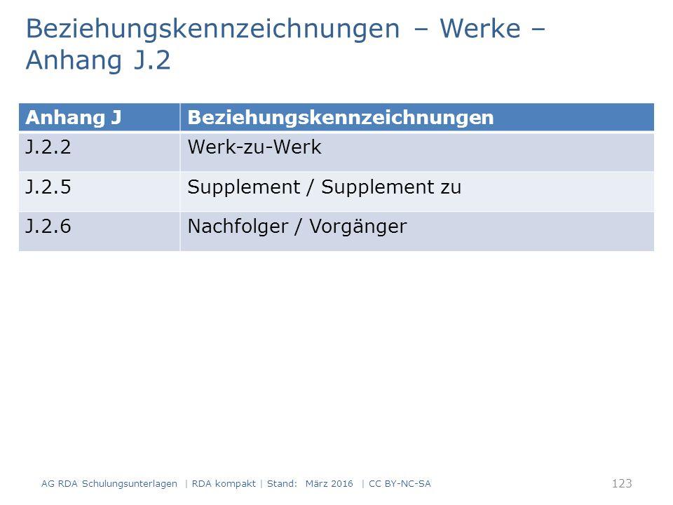 Beziehungskennzeichnungen – Werke – Anhang J.2 AG RDA Schulungsunterlagen | RDA kompakt | Stand: März 2016 | CC BY-NC-SA 123 Anhang JBeziehungskennzeichnungen J.2.2Werk-zu-Werk J.2.5Supplement / Supplement zu J.2.6Nachfolger / Vorgänger