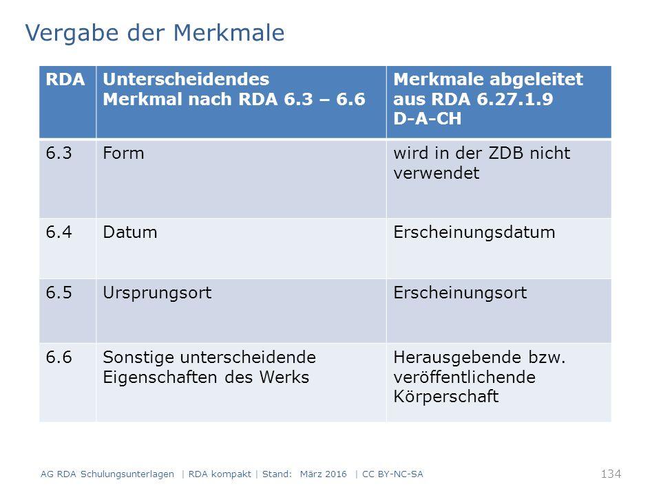 Vergabe der Merkmale RDAUnterscheidendes Merkmal nach RDA 6.3 – 6.6 Merkmale abgeleitet aus RDA 6.27.1.9 D-A-CH 6.3Formwird in der ZDB nicht verwendet 6.4DatumErscheinungsdatum 6.5UrsprungsortErscheinungsort 6.6Sonstige unterscheidende Eigenschaften des Werks Herausgebende bzw.
