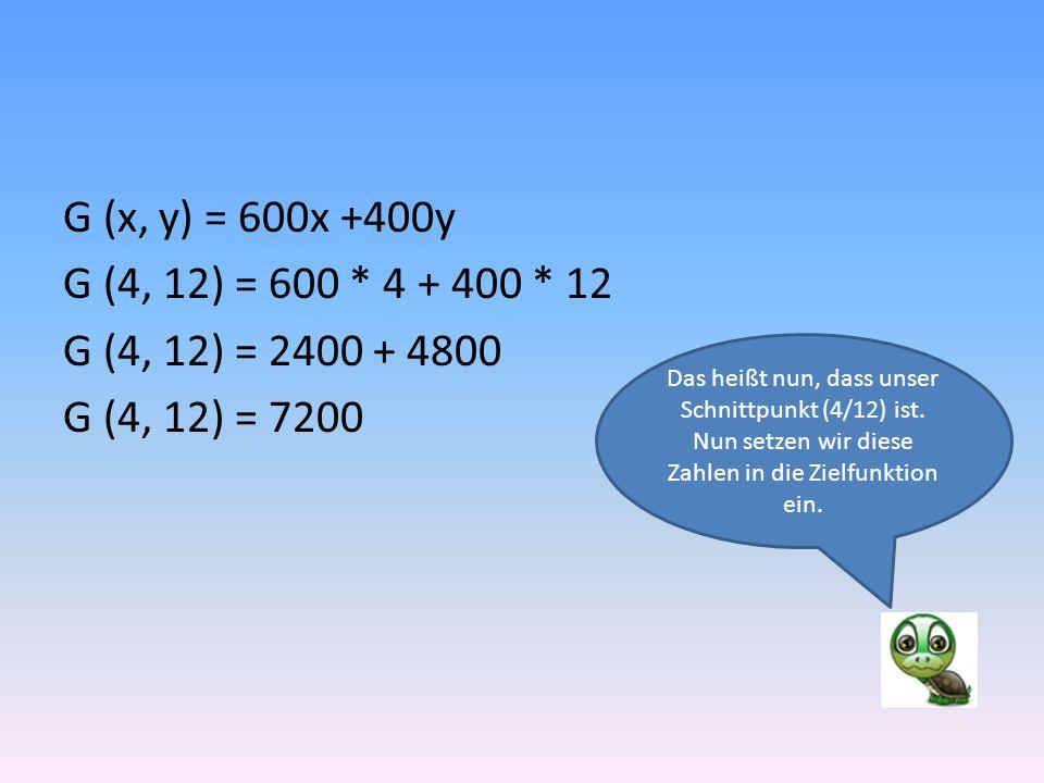 G (x, y) = 600x +400y G (4, 12) = 600 * 4 + 400 * 12 G (4, 12) = 2400 + 4800 G (4, 12) = 7200 Das heißt nun, dass unser Schnittpunkt (4/12) ist.