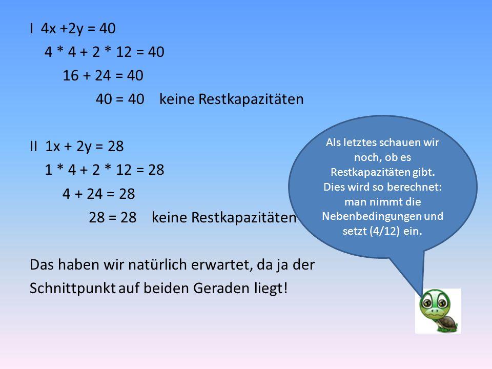 I 4x +2y = 40 4 * 4 + 2 * 12 = 40 16 + 24 = 40 40 = 40 keine Restkapazitäten II 1x + 2y = 28 1 * 4 + 2 * 12 = 28 4 + 24 = 28 28 = 28 keine Restkapazitäten Das haben wir natürlich erwartet, da ja der Schnittpunkt auf beiden Geraden liegt.