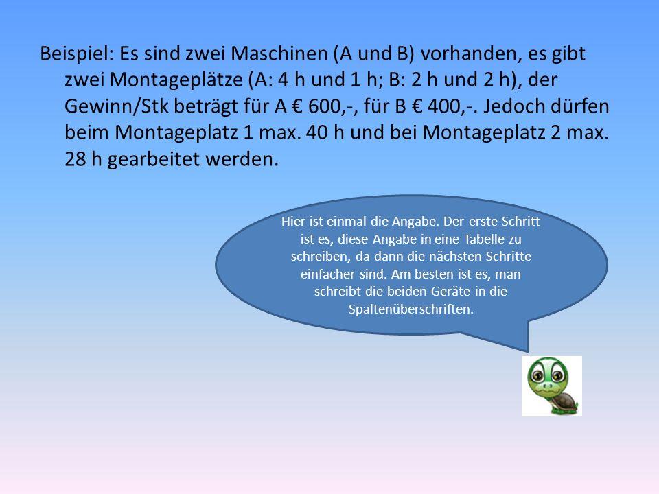 Beispiel: Es sind zwei Maschinen (A und B) vorhanden, es gibt zwei Montageplätze (A: 4 h und 1 h; B: 2 h und 2 h), der Gewinn/Stk beträgt für A € 600,-, für B € 400,-.